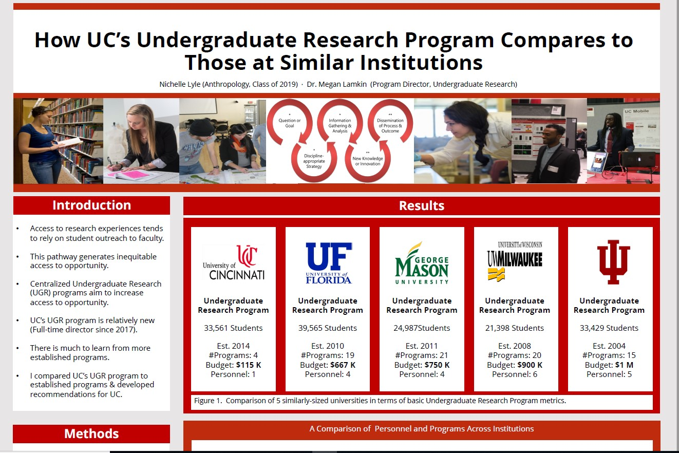 How UC's Undergraduate Research Program Compares to Those at Similar Institutions